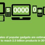 Can 2.5 billion gadgets a year be green?