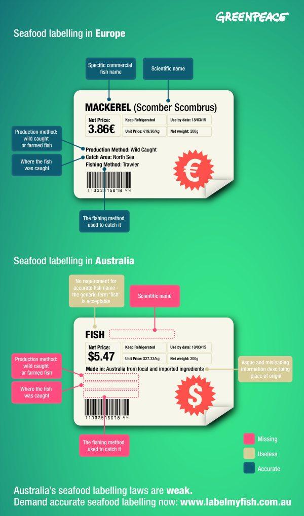 Seafood labelling comparison - EU vs Australia