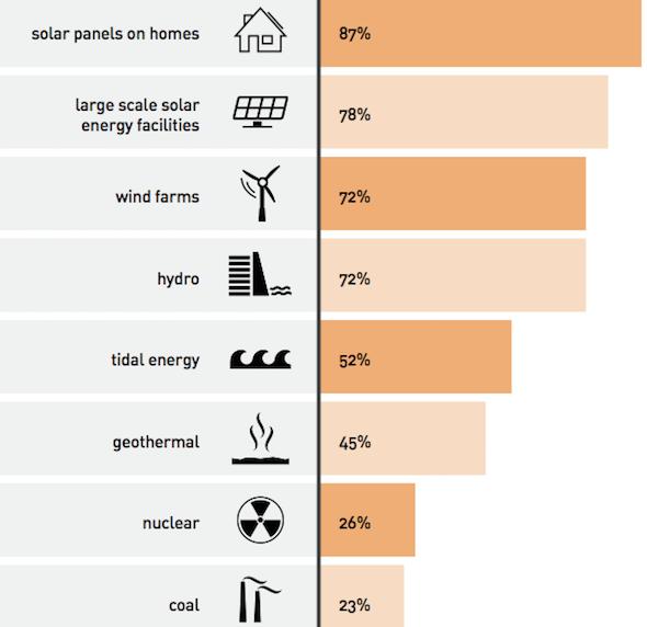 Australians love solar
