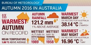 BOM climate data