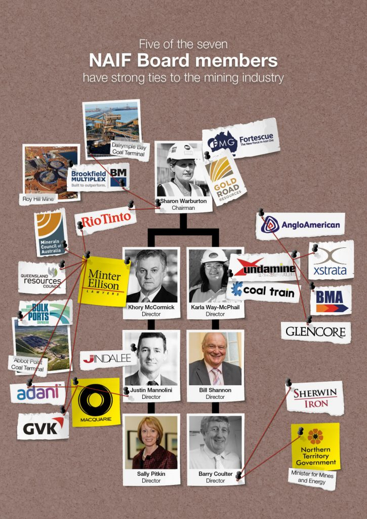 Greenpeace research reveals that five of the seven board members have connections to the mining industry.