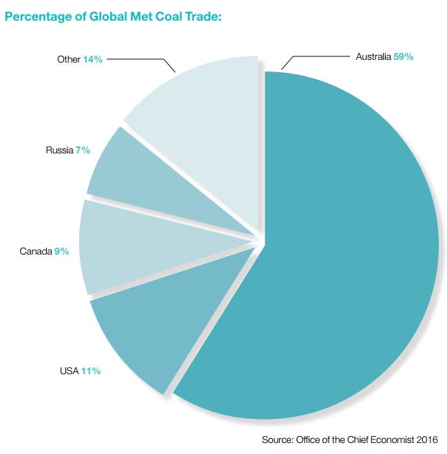 Australia leads metallurgical coal exports via GPAP