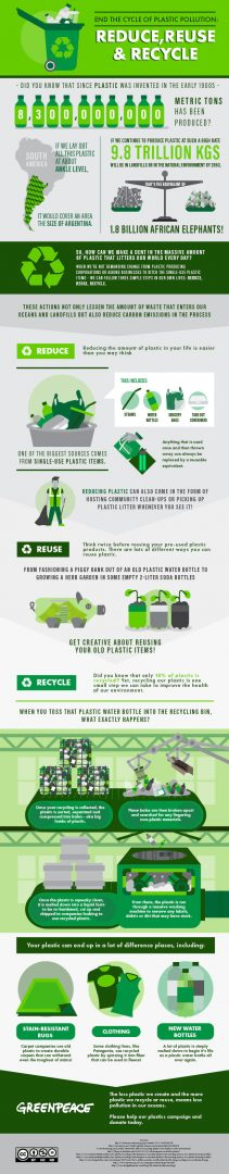 Infographic showing figures of plastics consumption and ways to reduce it