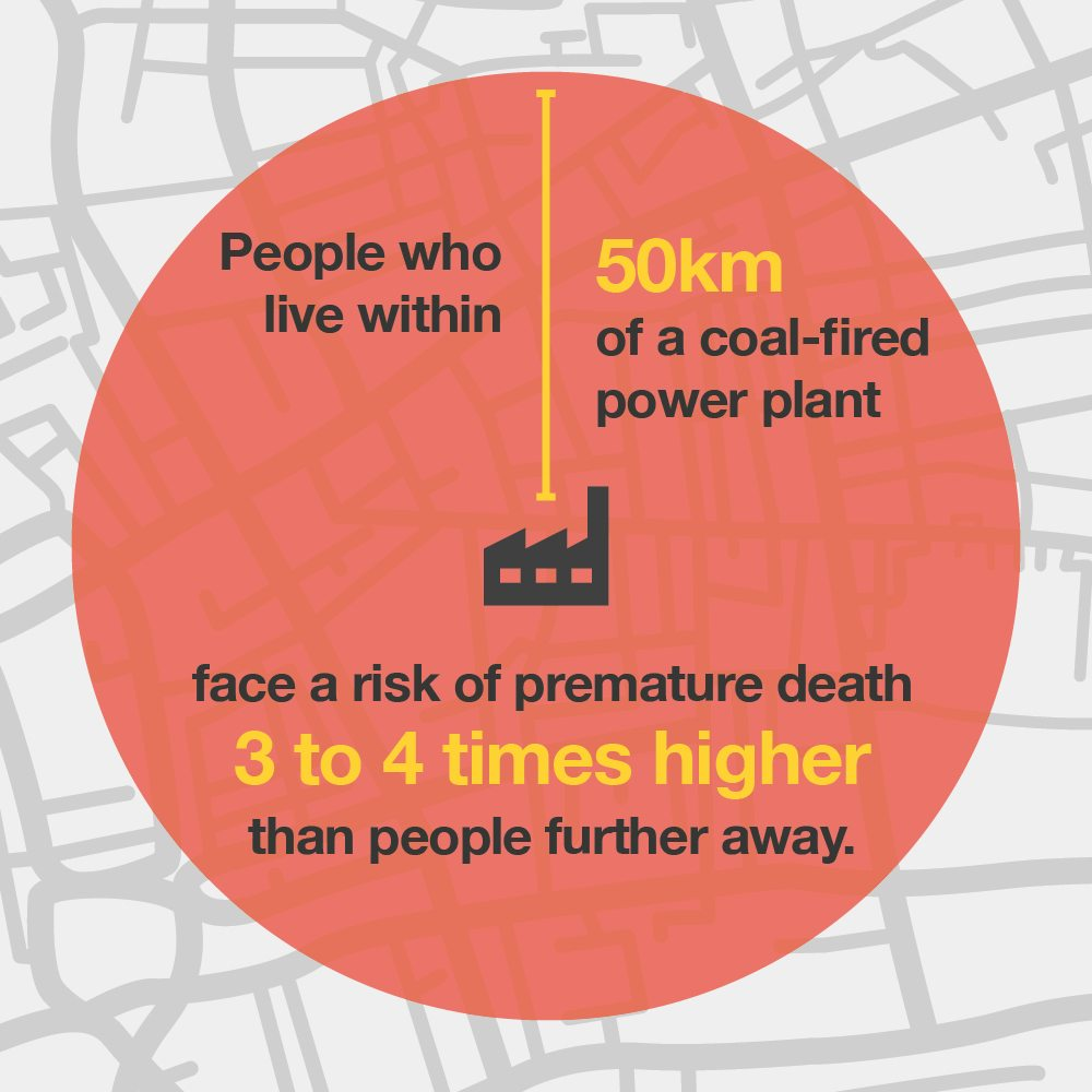 Image with text that says: People who live within 50km of a coal-fired power plant face a risk of premature death 3 to 4 times higher than people further away