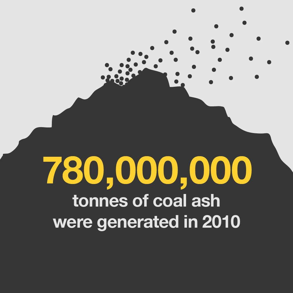 Image with text that reads: 780,000,000 tonnes of coal ash were generated in 2010