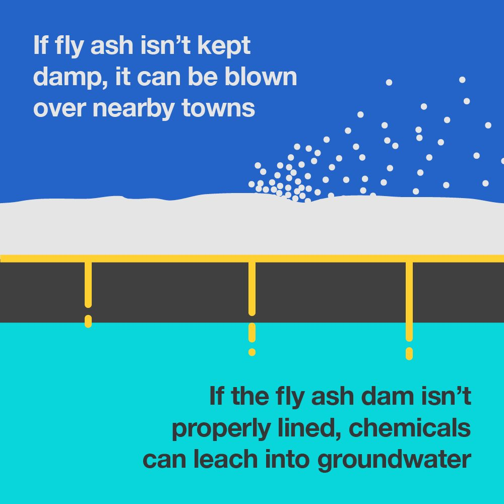 Image with text: If fly ash isn't kept damp, it can be blown over nearby towns. If the fly ash dam isn't properly lined, chemicals can leach into groundwater