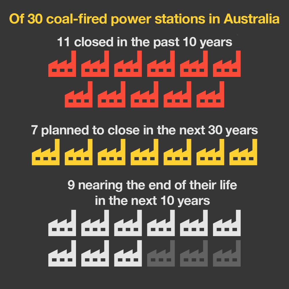 Image with text: Of 30 coal-fired power stations in Australia, 11 closed in the past 10 years, 7 planned to close in next 30 years, 9 nearing the end of their life in the next 10 years