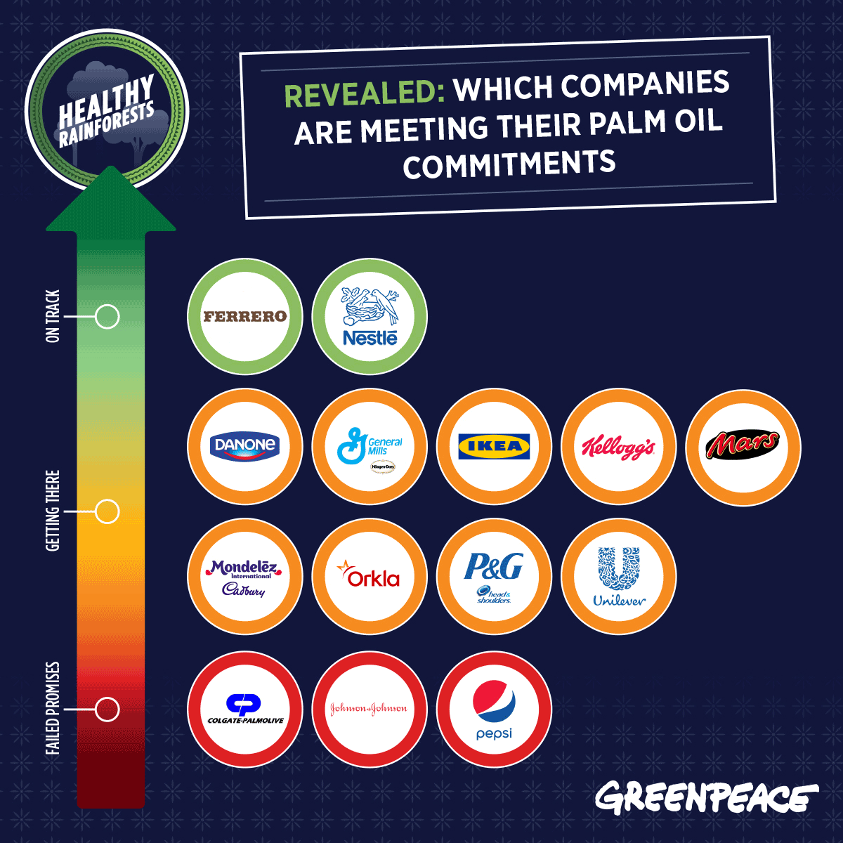 Graph ranking how well global companies are meeting their palm oil commitments.