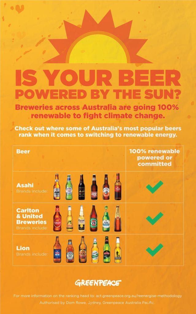 Report card showing that Asahi, Carlton & United Breweries and Lion beers are all committed to 100% renewable energy.